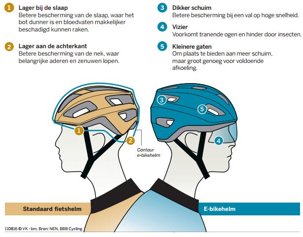 Elektrische fietsen speedpedelec helmen